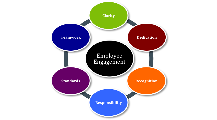 indicators of employees motivation Effect of compensation factors on employee satisfaction- a study  satisfaction is therefore very important to retain the employees  motivation than.