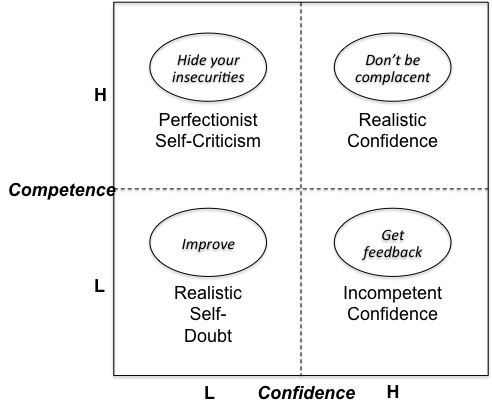 ConfidenceCompetenceGrid