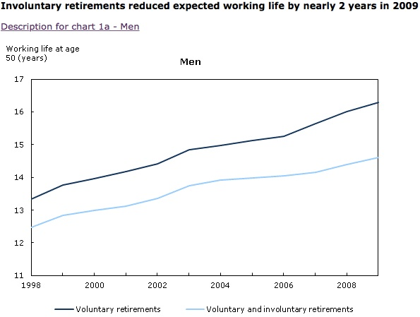 How_many_years_to_retirement_