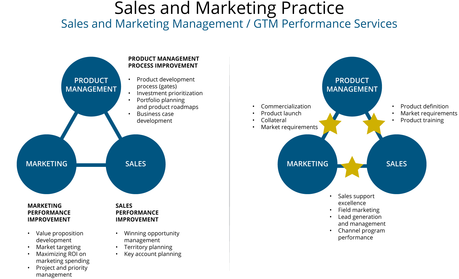 Sales and Marketing Practice Methodology