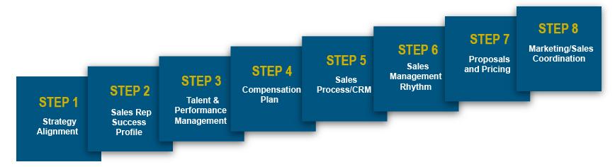 8 Step Sales Process