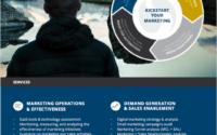 Demand Generation Marketing Operations