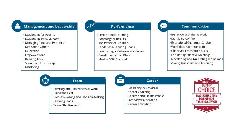 Leadership Development Workshops Overview