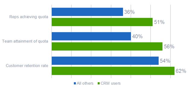 Aberdeen Research Sales CRM Benefits
