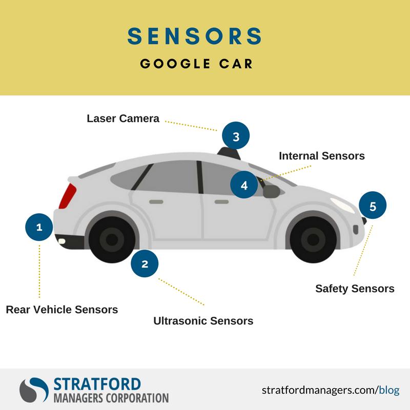 IP Blog Graphic - AV Sensors