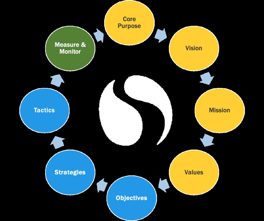 Stratford Strategic Planning Framework
